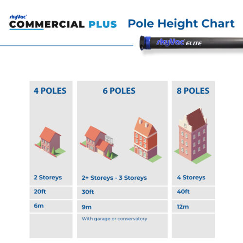 Commercial 75 PLUS Pole Height Guide