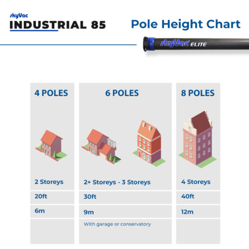 INDUSTRIAL Pole Reach Height Guide