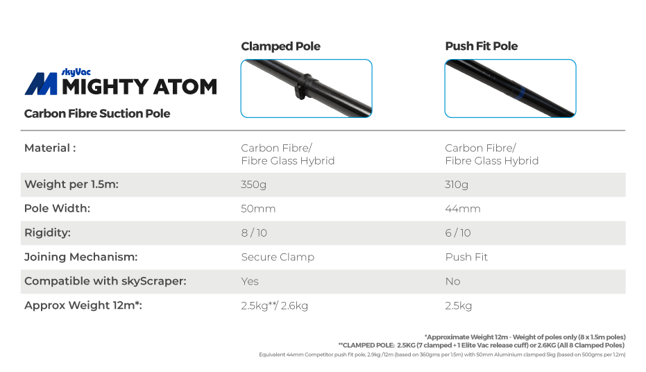 Atom pole comparison chart
